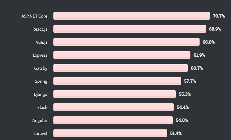 most popular web framework in 2020