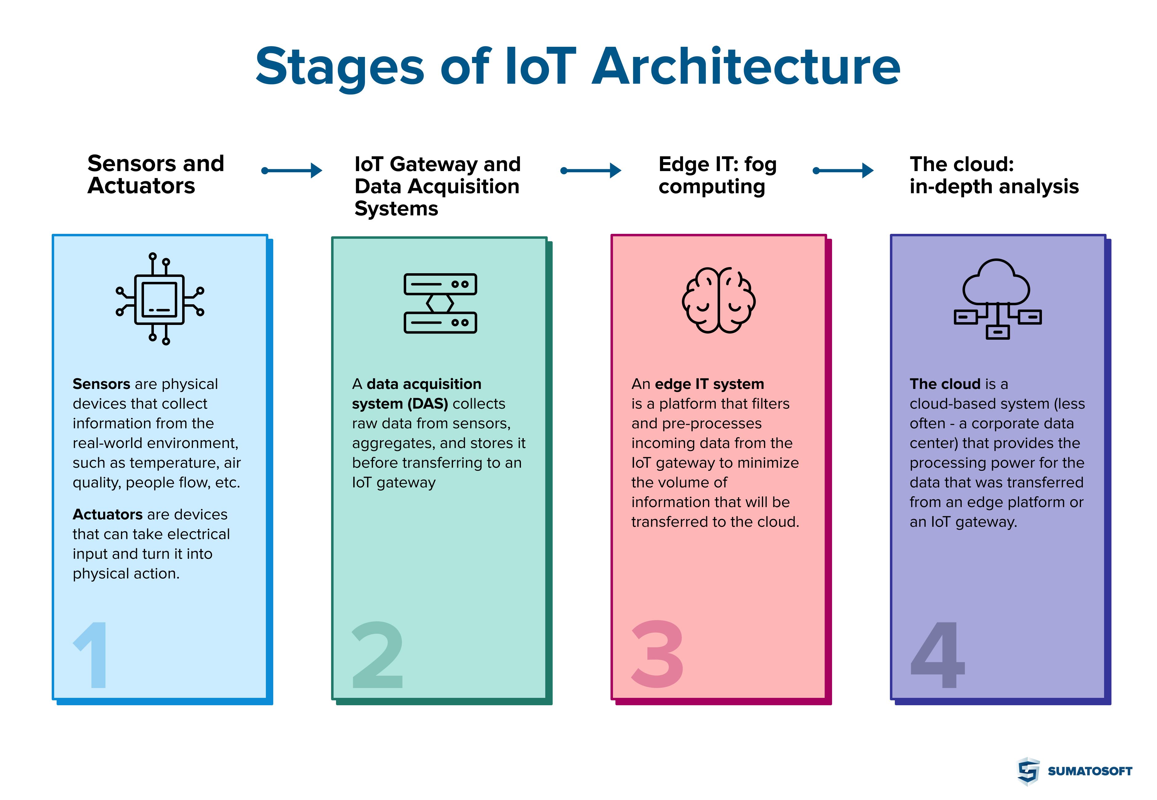 4 stages of IoT architecture by SumatoSoft