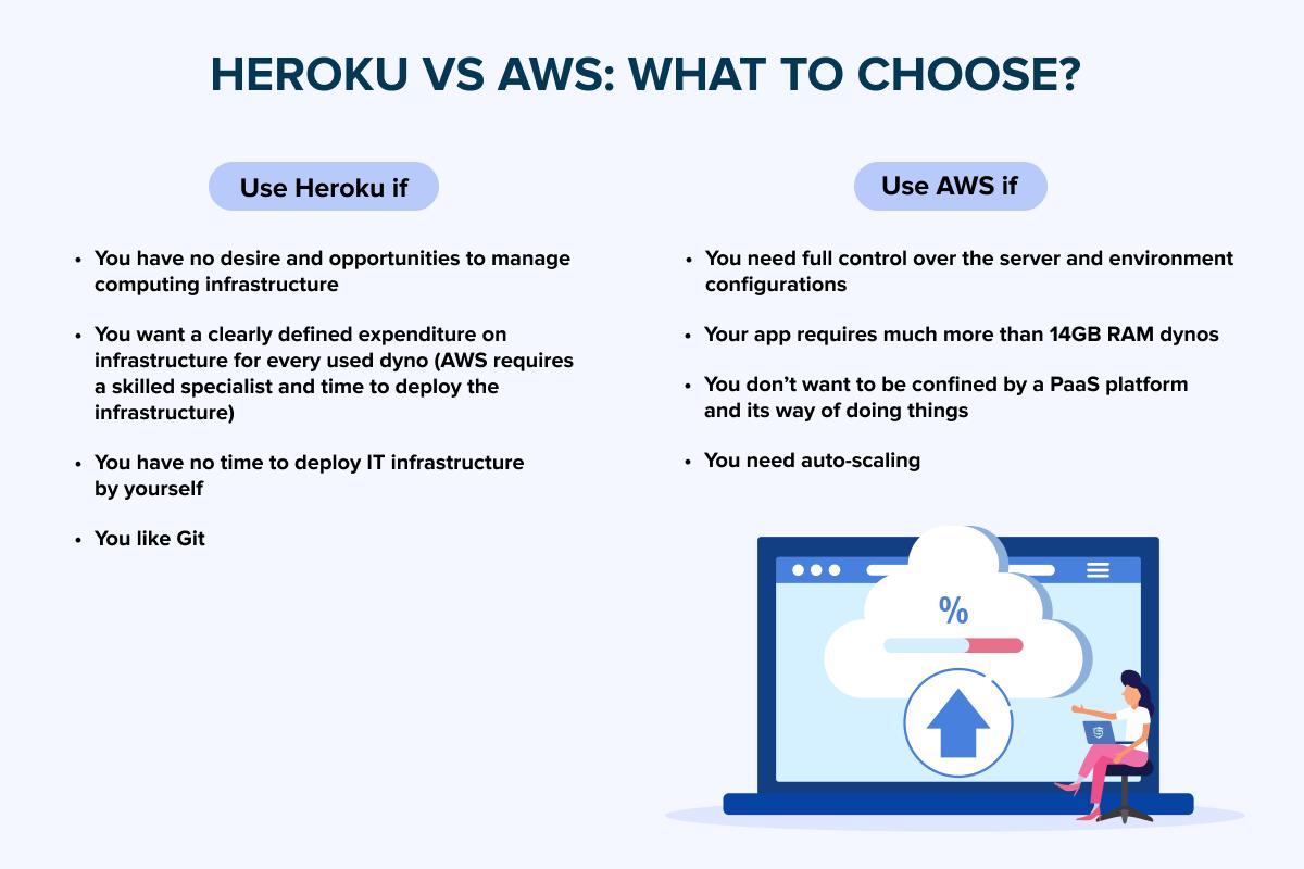 What to choose - Heroku or AWS?