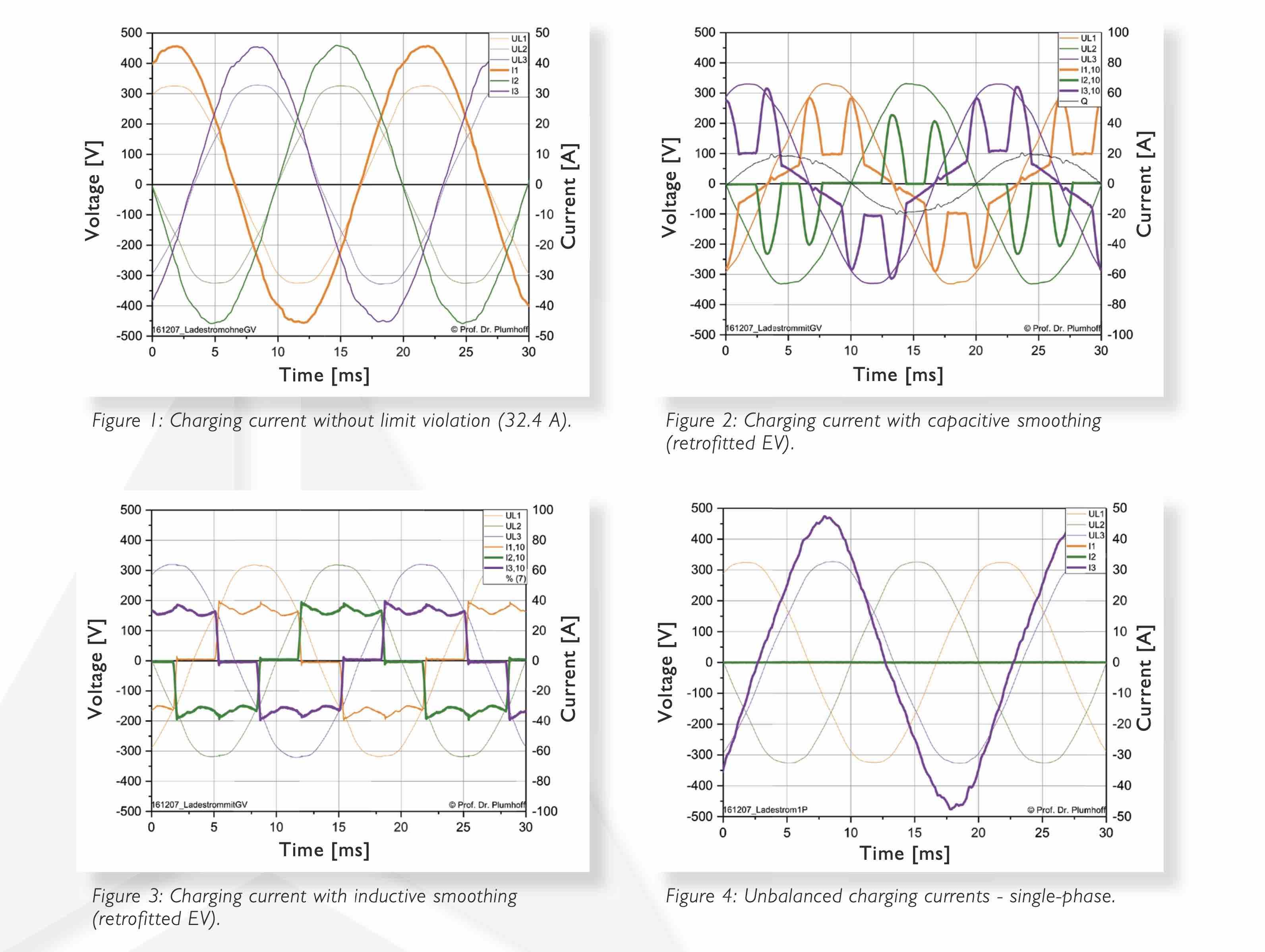 power quality, a-eberle, charging cars, supraharmonic, harmonics of voltage, harmonics of current, switching peaks