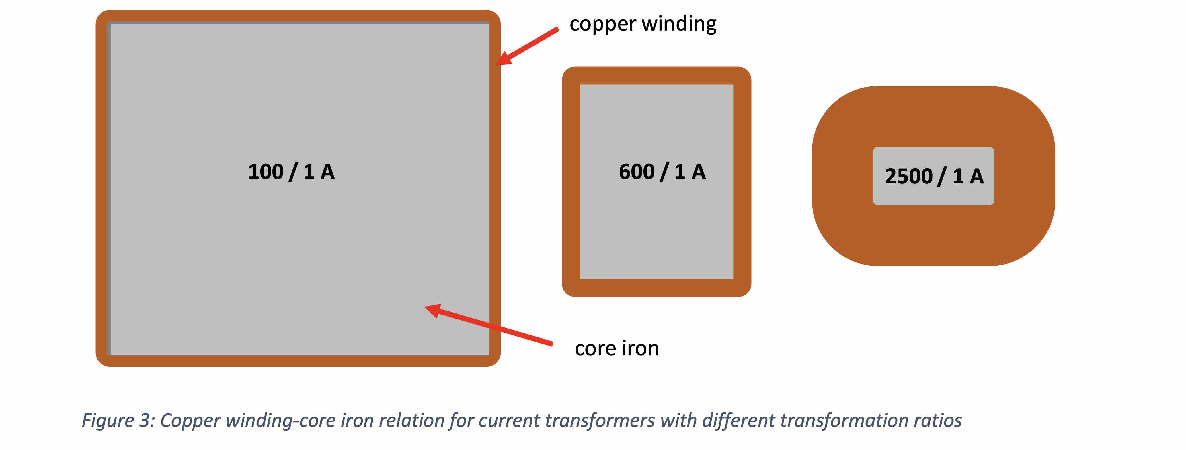 MBS, MBS AG, Current transformer, magnetic flux, low voltage transformer, winding transformer, winding current transformer, electrical engineering, Alexander Muth