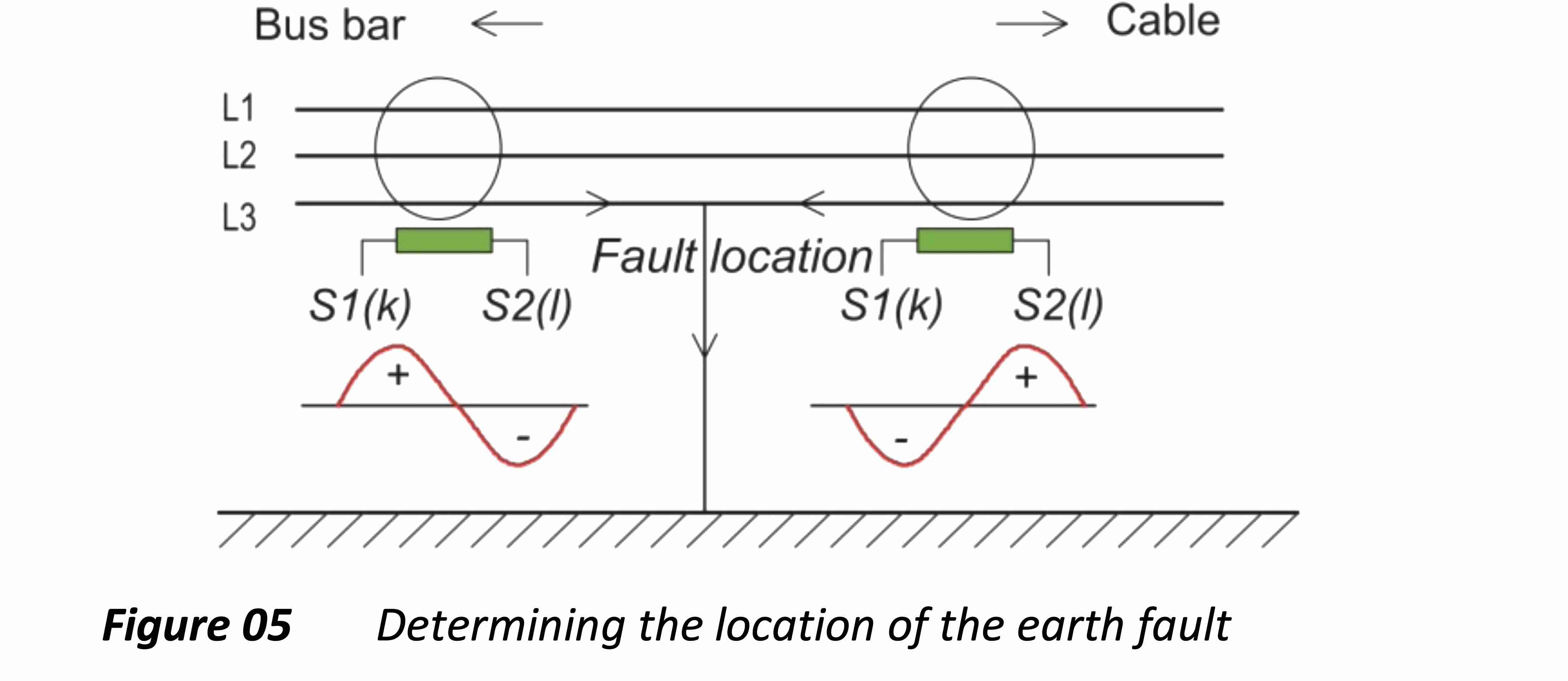 ground fault, earth fault, transient earth fault, transient ground fault, earth fault protection, earth fault detection, ground fault protection ground fault detection