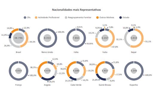 Principais nacionalidades dos novos residentes