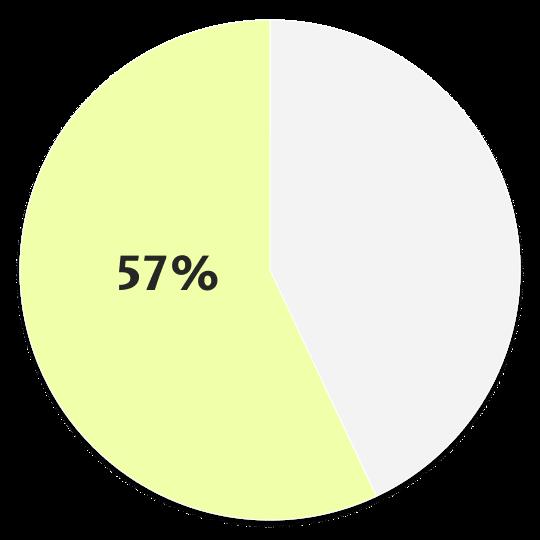 statistic image
