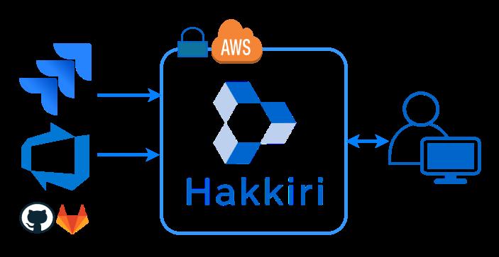 How Hakkiri Integrates
