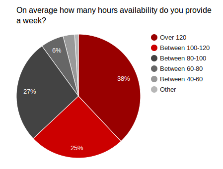 Hours of availability firefighters provide