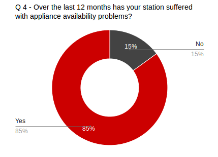Stations with appliance availability problems