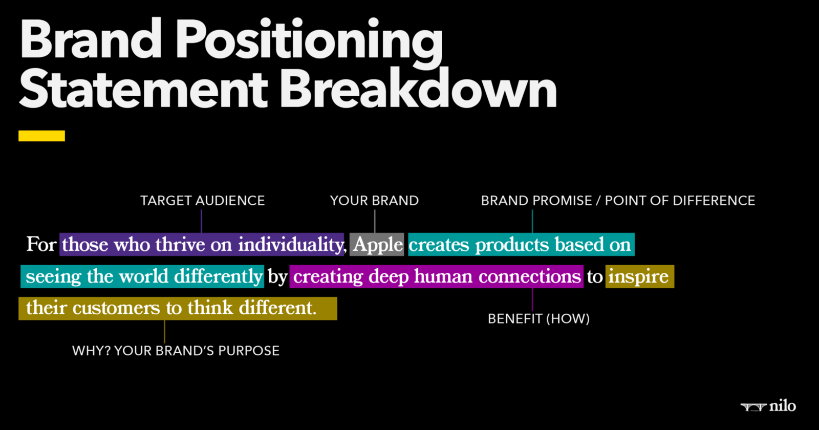 Supporting Image: Brand Positioning Statement Breakdown