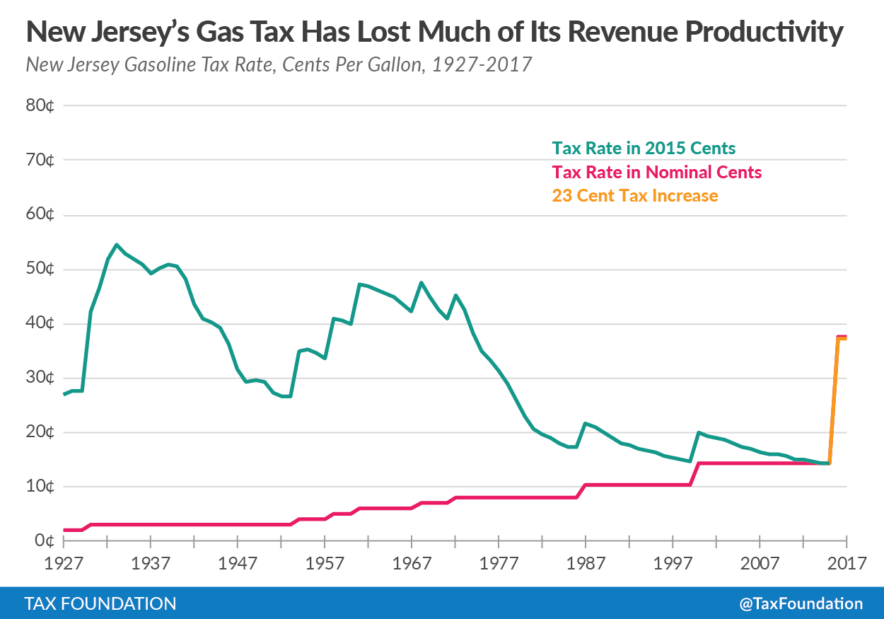 New Jersey's gas tax has lost much of its revenue productivity