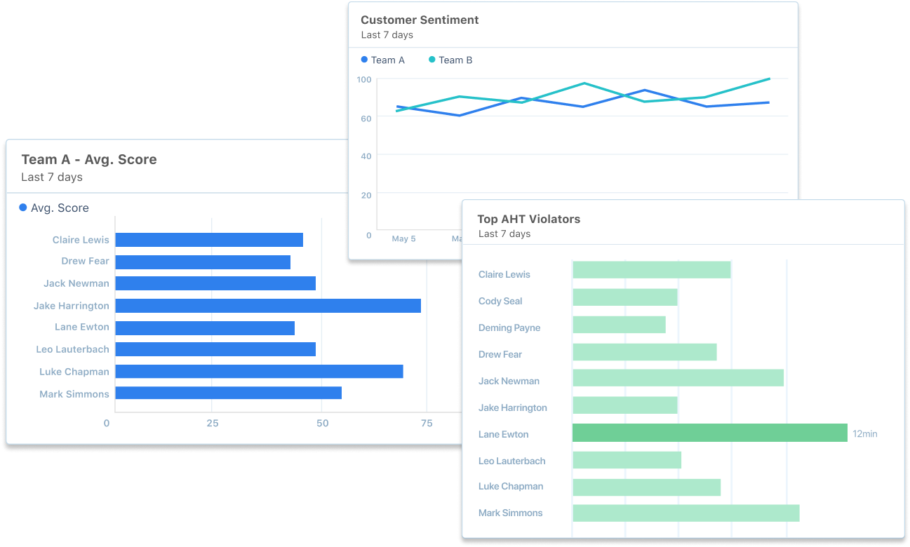 image of multiple charts of contact center performance
