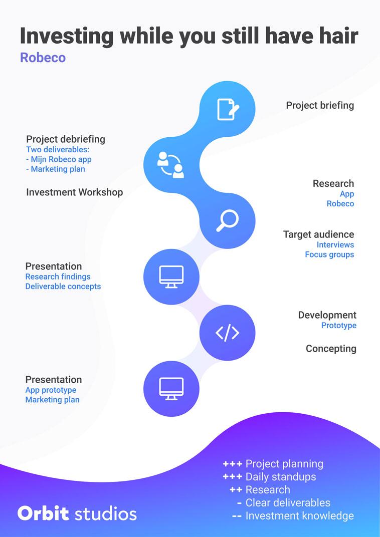 Orbit Studios - project poster