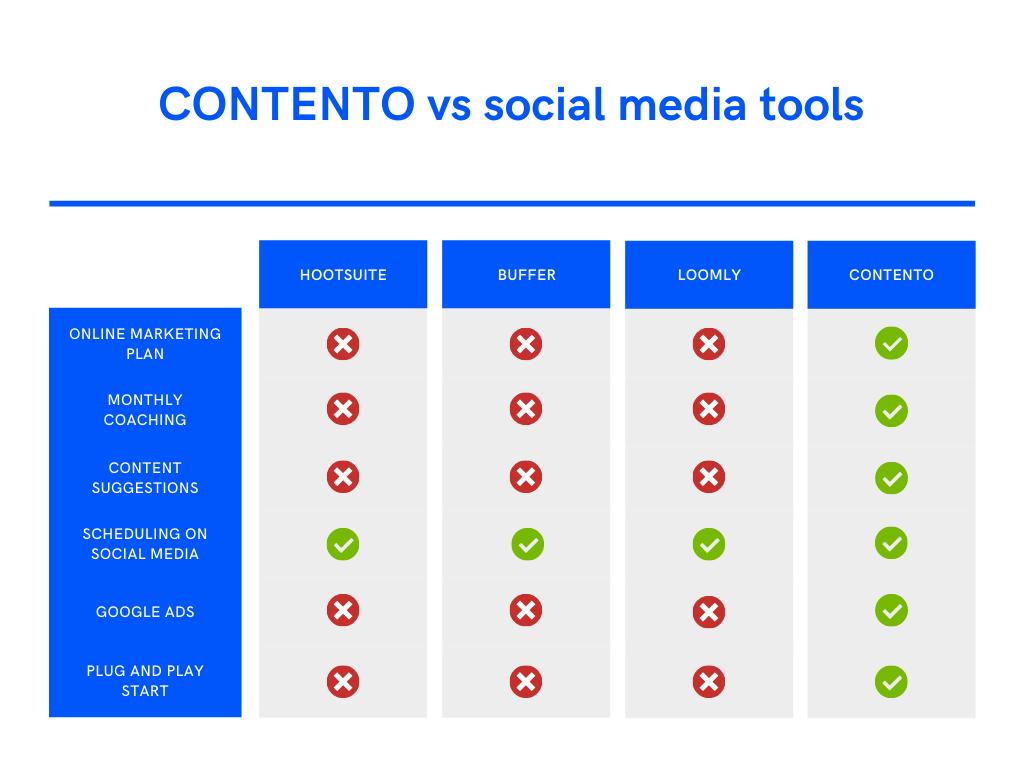 contento-vs-competition