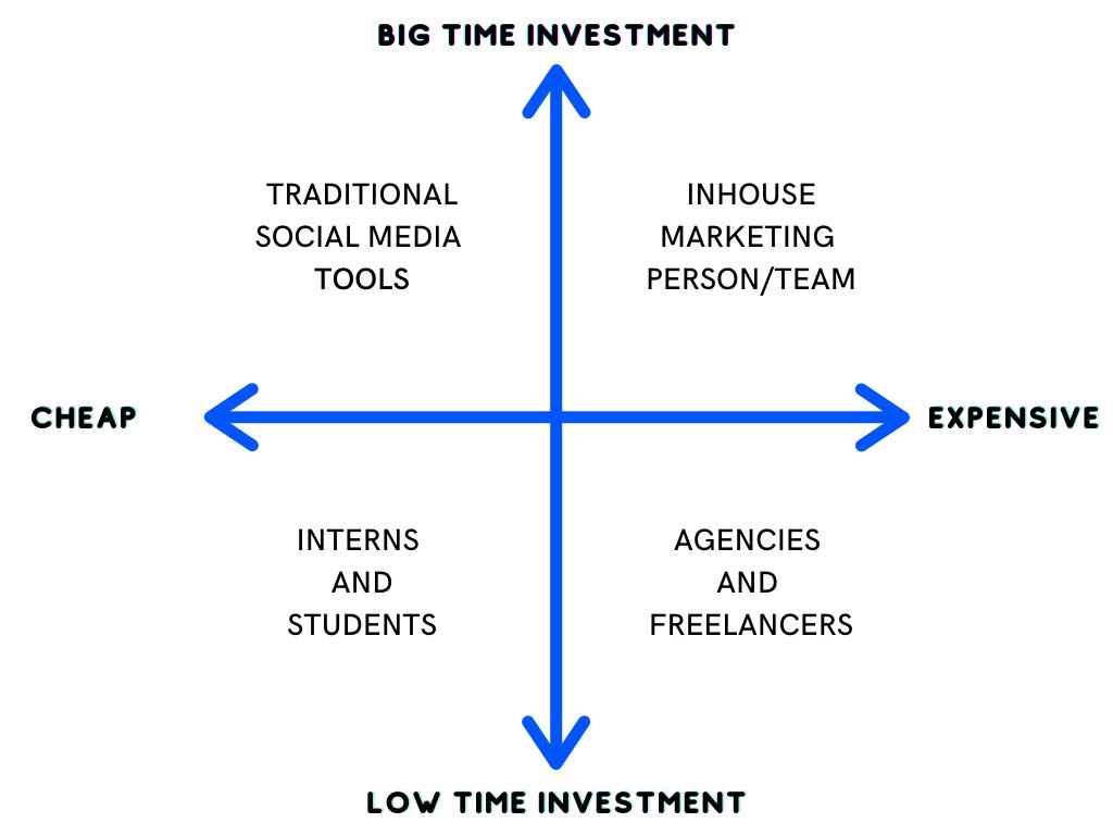 contento-vs-social-media-tools-and-social-media-agencies