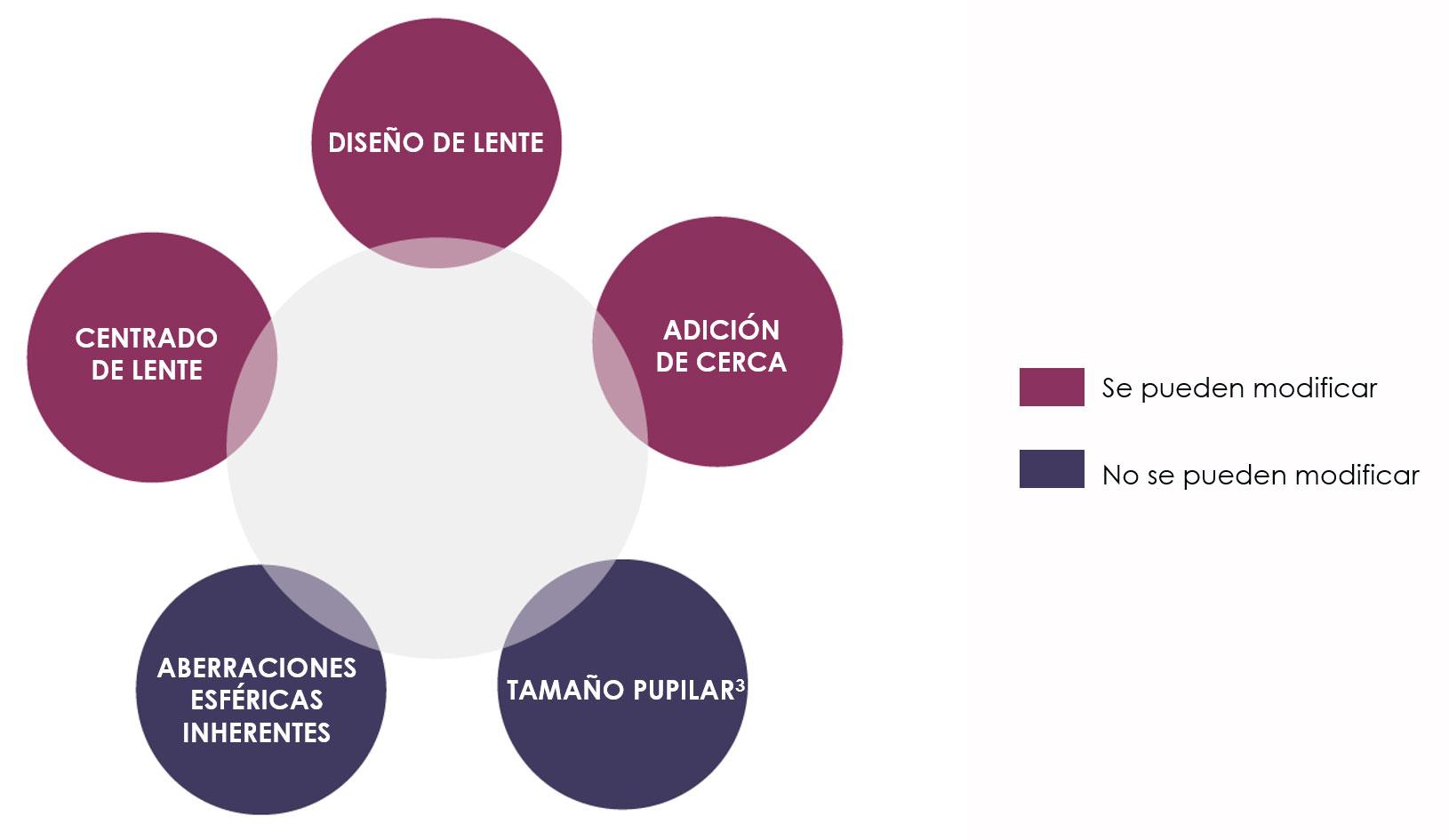 Lente Edof - Nova lente de contacto de controlo da Presbiopia - Optiforum Contactologia - Lentes de Contacto