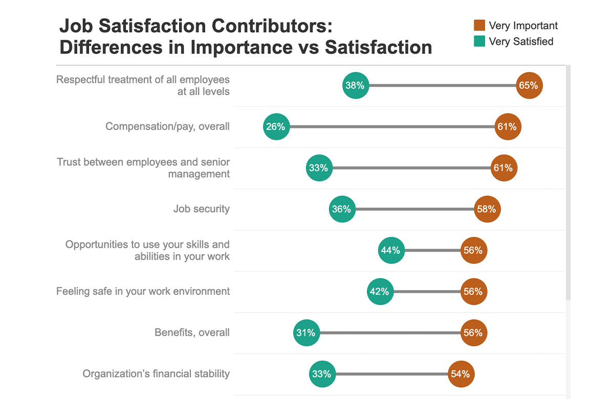 A scale of job satisfaction contributors and the difference in importance versus actual employee satisfaction to represent the importance of collecting employee feedback.