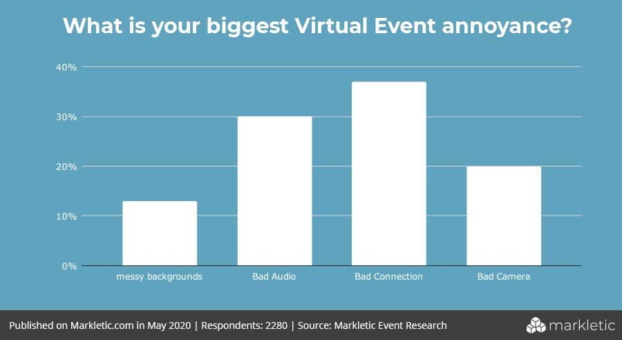 A histogram representing the op frustrations for attendees in a virtual event