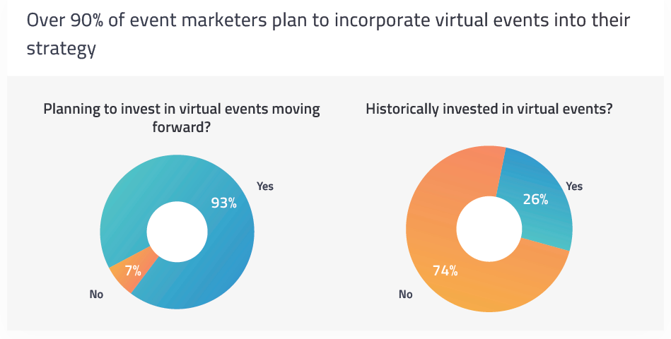 Two donut charts representing marketers' attitudes towards virtual events