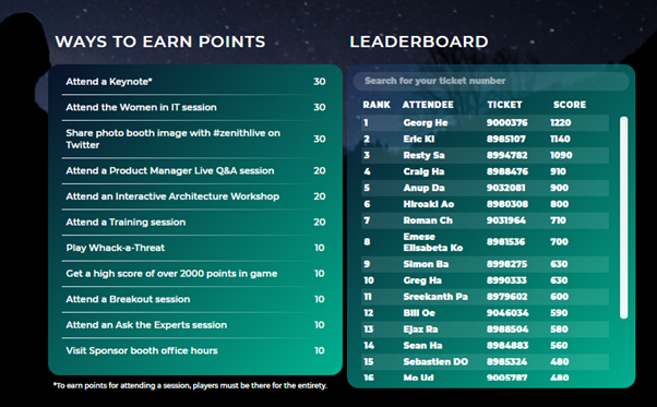 Part 2 of 3: screenshot of a leader board on Zenith Live