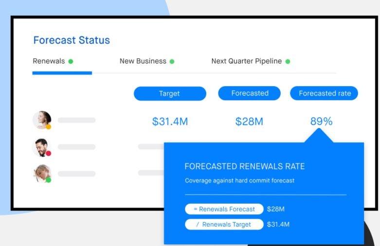 A screenshot of a sales pipeline visualization tool