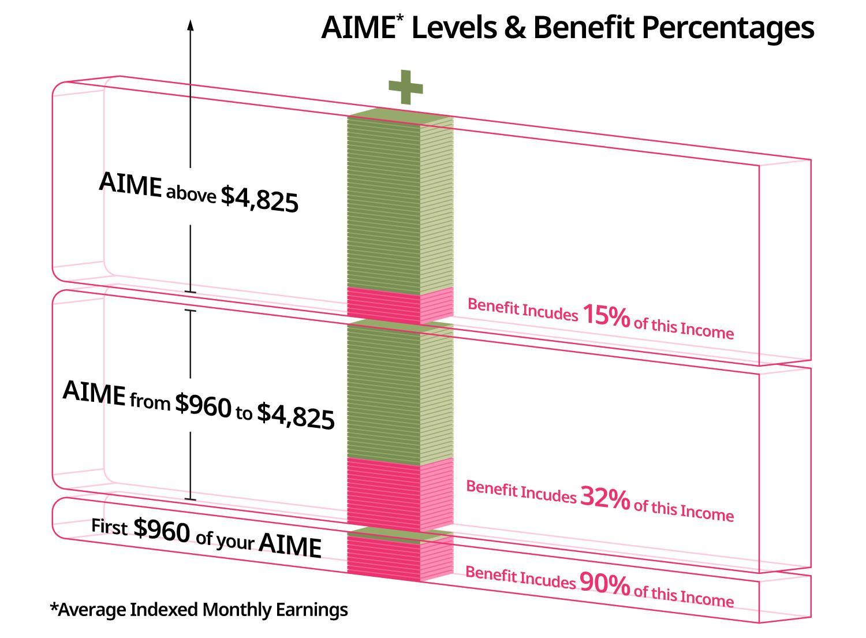AIME Levels & Benefit Percentages