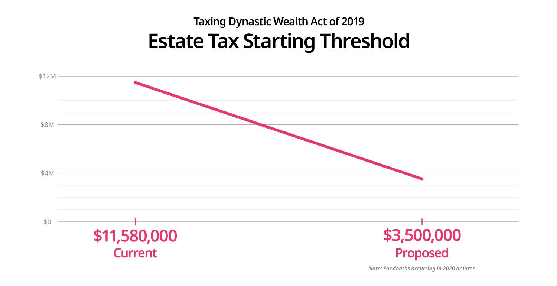 Estate Tax Starting Threshold
