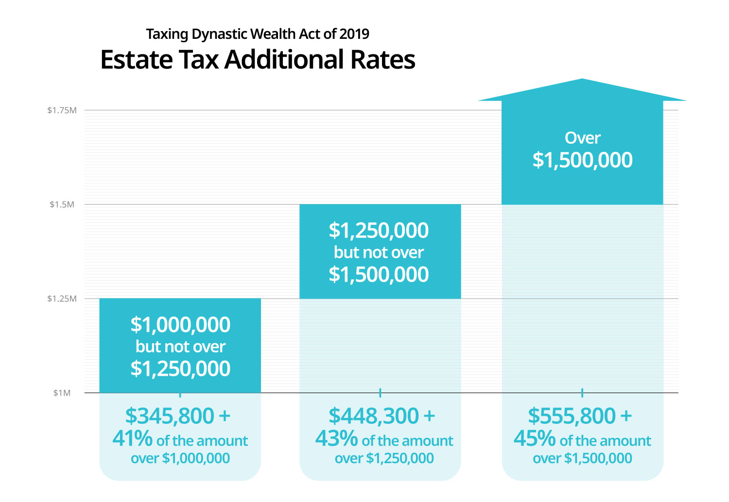 Estate Tax Additional Rates