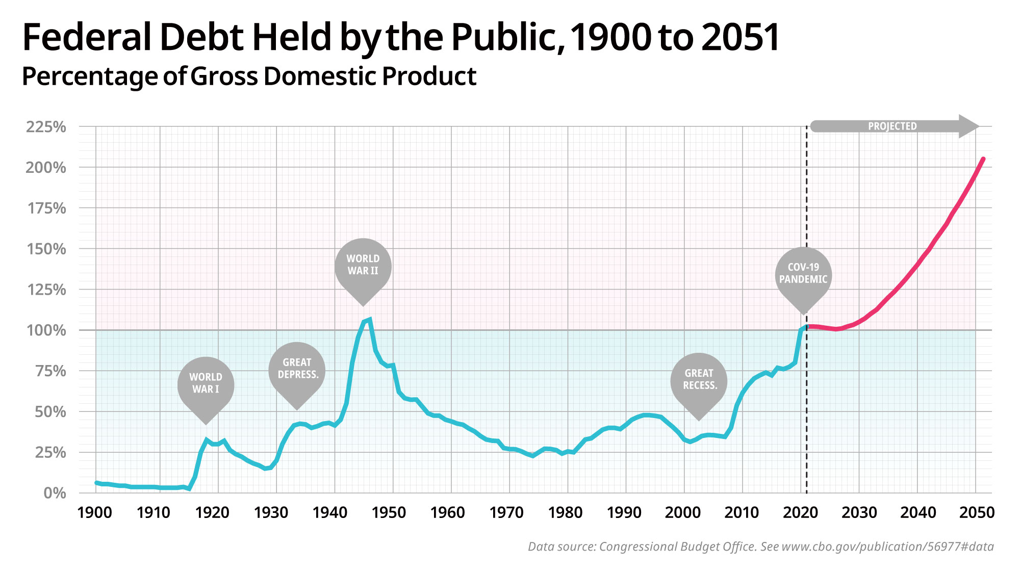 Federal Debt Held by the Public, 1900 to 2051 (CBO)