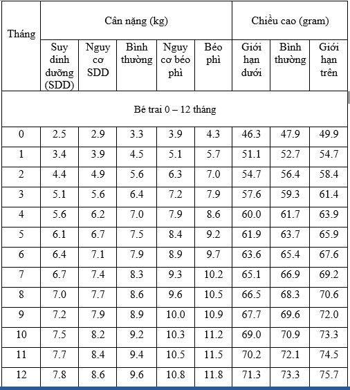 bảng chiều cao cân nặng bé trai