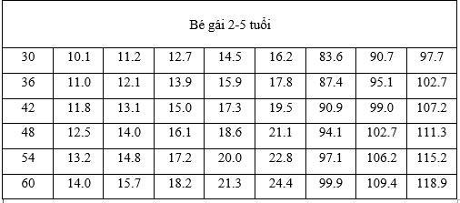 bảng chiều cao cân nặng bé gái 2- 5 tuổi
