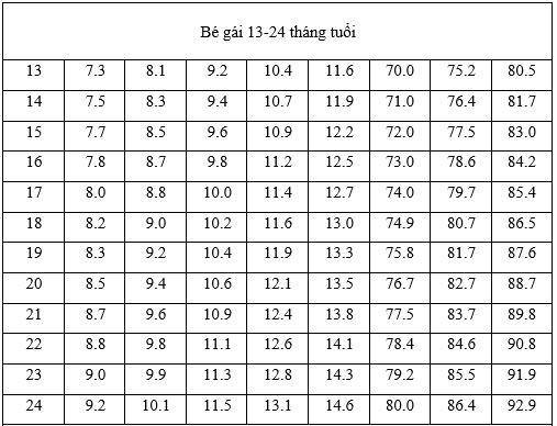 chiều cao cân nặng bé gái 12 - 24 tháng