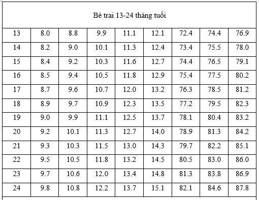 bảng chiều cao cân nặng bé trai 12- 24 tháng