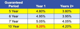 MYGA Rates