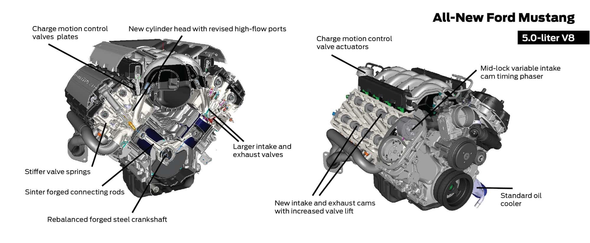 2020 Mustang GT Coyote Motor specs