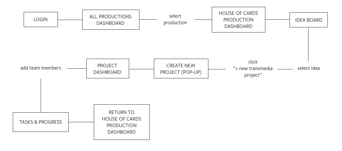 User flow diagram showing how a user would make their way through a workflow to create a new project.