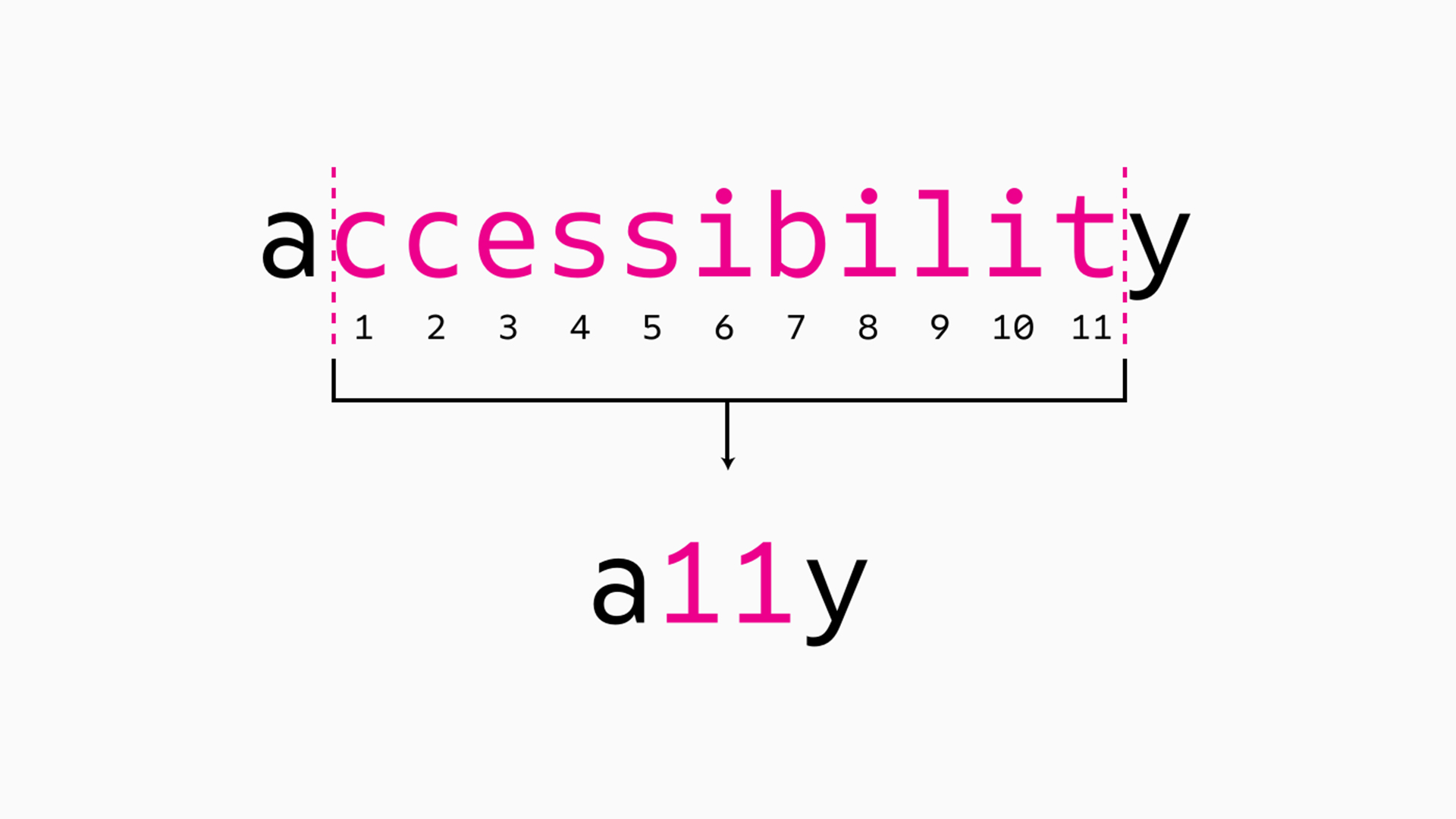 It's Time To Talk About Accessibility (a11y)