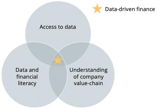 Data driven CFO