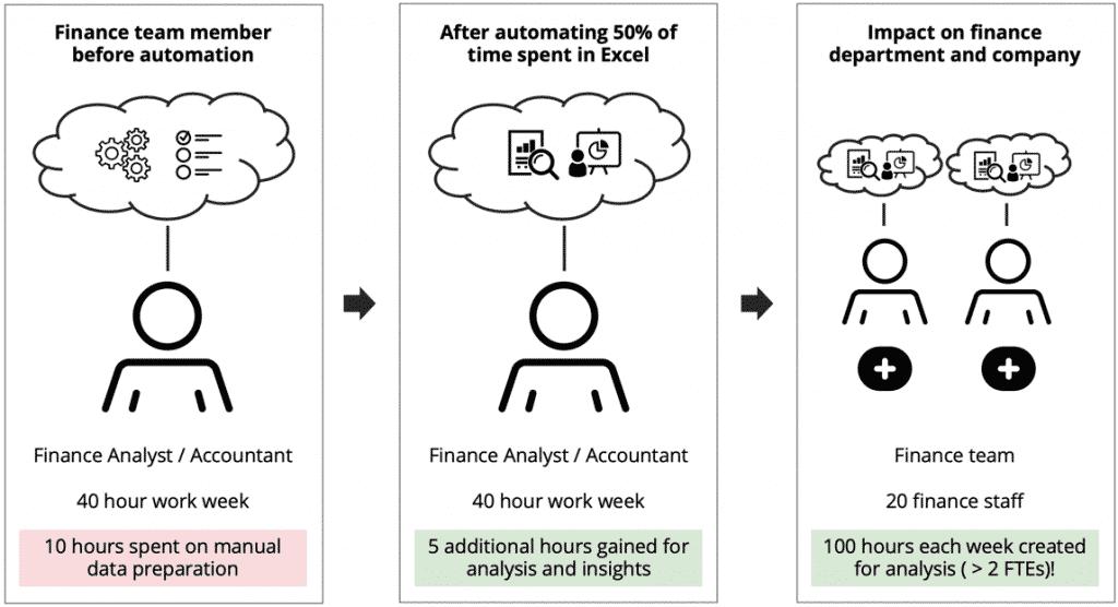 Finance transformed through data automation