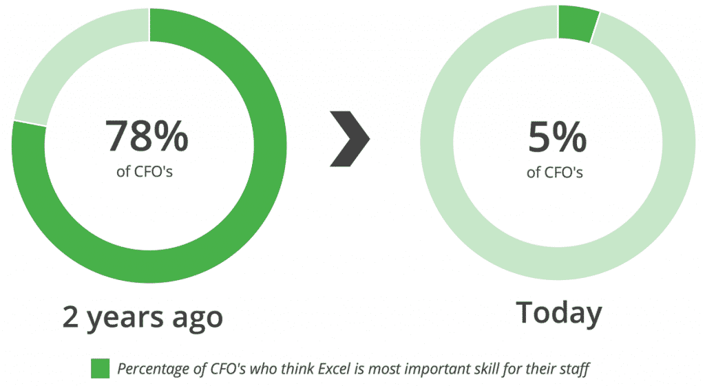 Percentage of CFO's who think Excel is most important skill for their staff