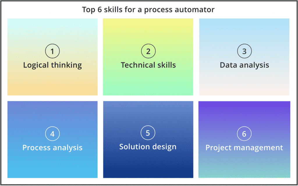 The 6 skills are: Logical thinking, technical skills, data analysis, process analysis, solution design and project management.