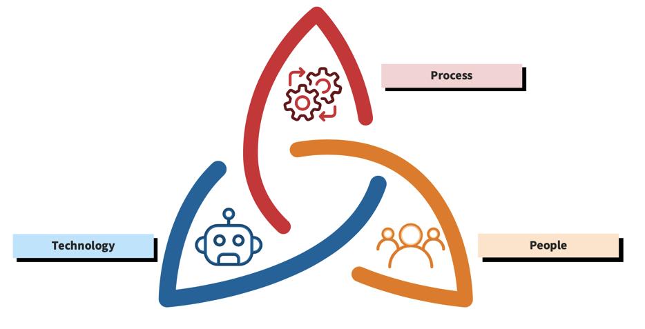 Process Automation Trinity