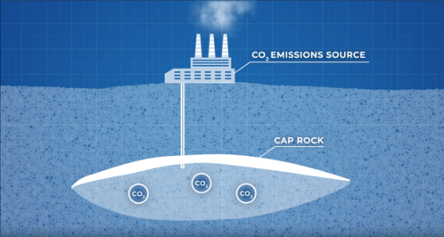 Carbon Capture - Humanity's Last Hope?