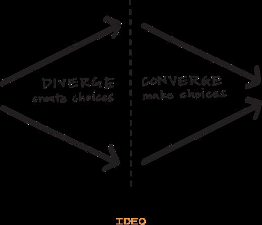 metodologia design thinking