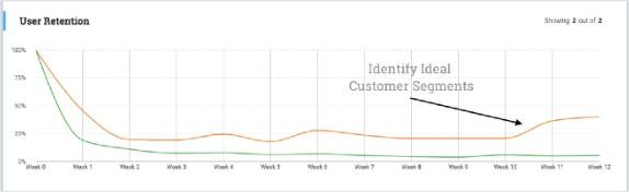 segmentação de clientes ideal