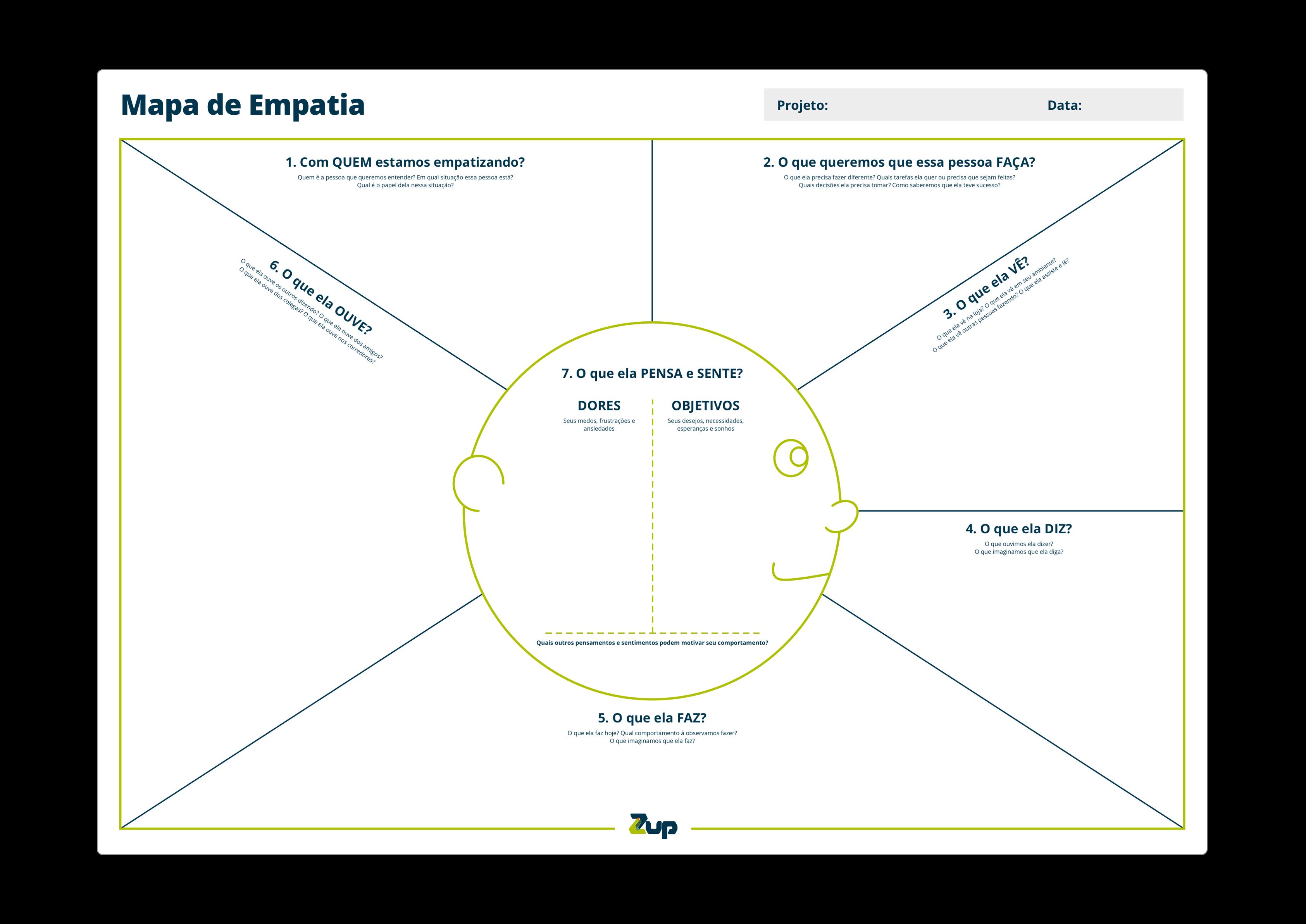 exemplo mapa de empatia