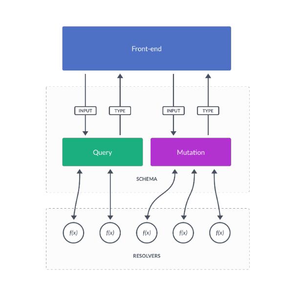 workflow rest API frontend