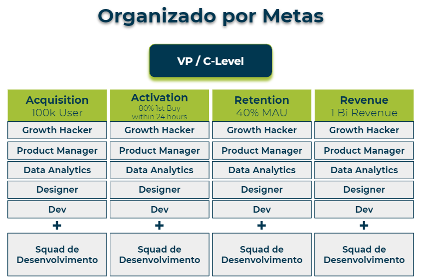 metas de growth