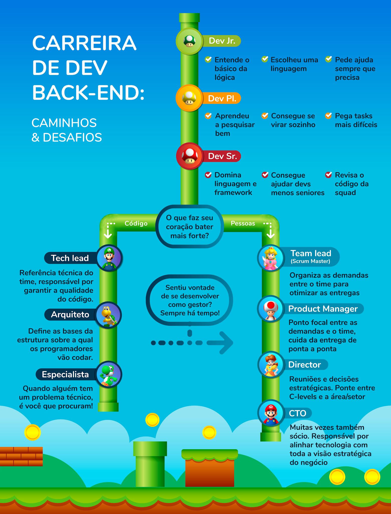 infográfico com carreira de desenvolvedor back-end