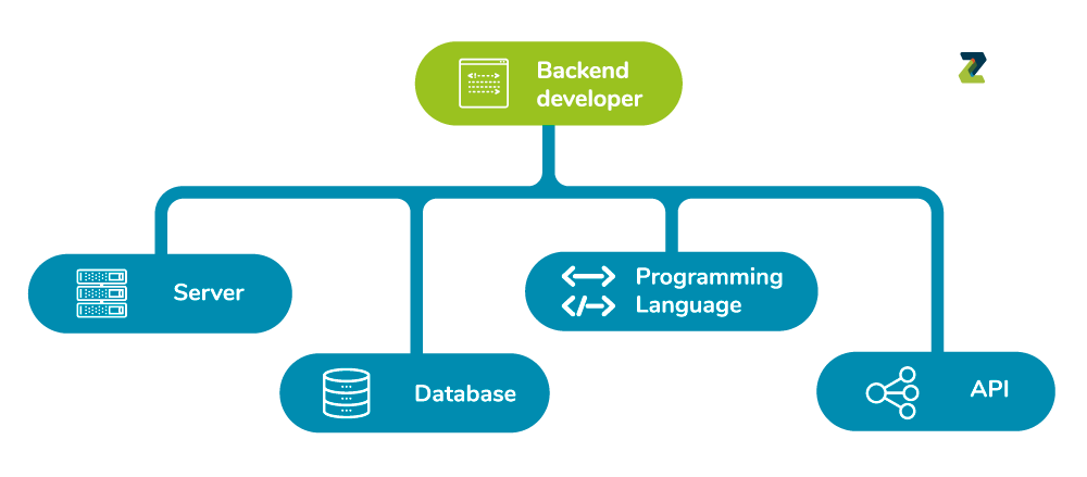 infográfico de backend developer