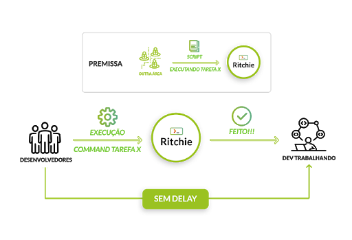 onboarding com ritchie