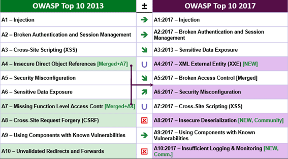 Figura 1 OWASP TOP 10 2017